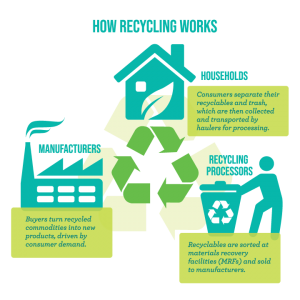 Infographic of how recycling works